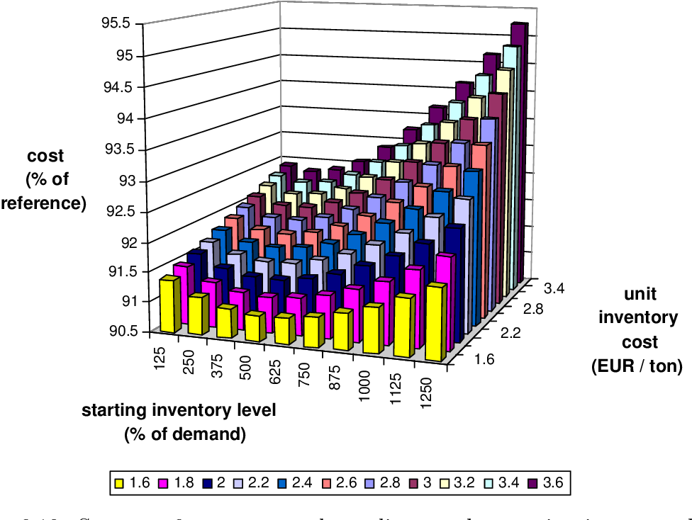 Figure 6.19: Strategy 6: mean cost depending on the starting inventory level and the unit inventory cost