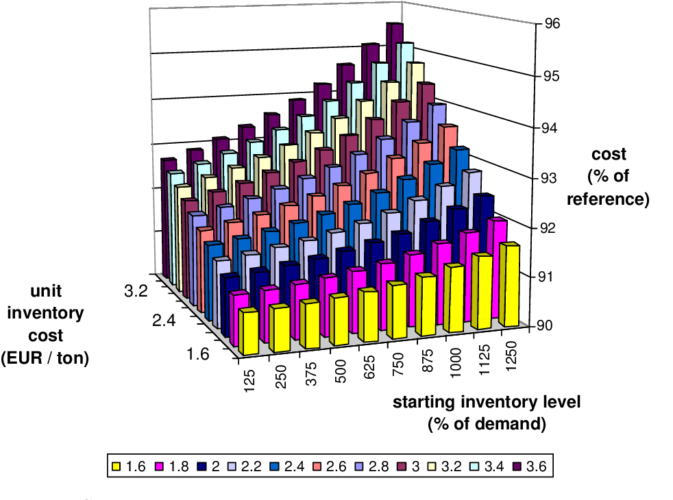 Figure 6.20: Strategy 7: mean cost depending on the starting inventory level and the unit inventory cost