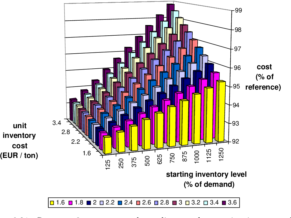 Figure 6.21: Strategy 8: mean cost depending on the starting inventory level and the unit inventory cost