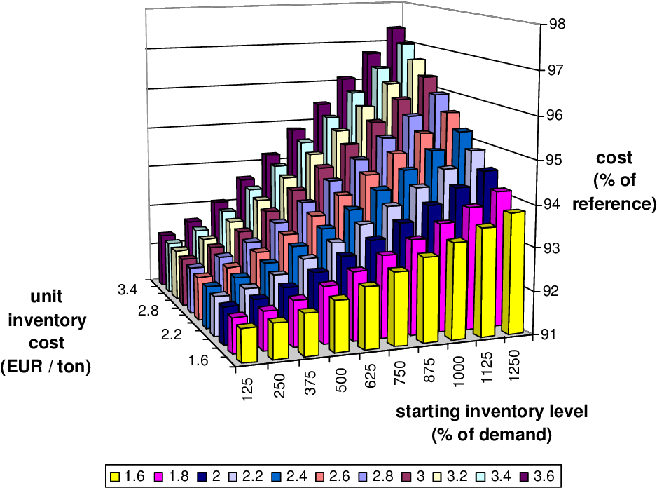 Figure 6.22: Strategy 9: mean cost depending on the starting inventory level and the unit inventory cost
