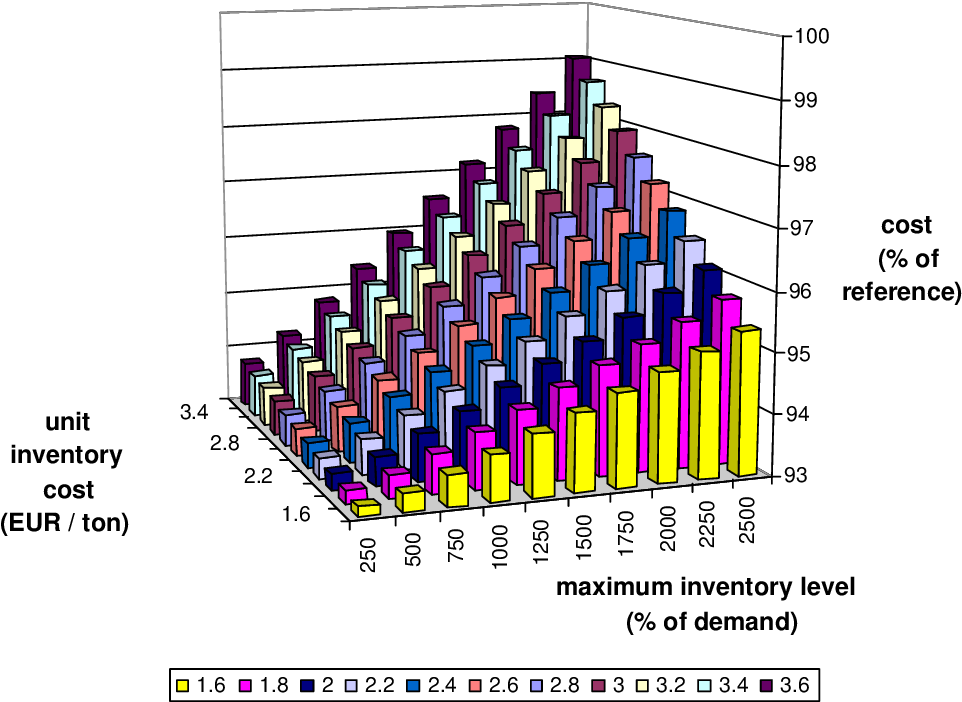 Figure 6.23: Strategy 10: mean cost depending on the maximum inventory level and the unit inventory cost