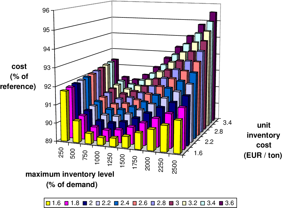 Figure 6.25: Strategy 12: mean cost depending on the maximum inventory level and the unit inventory cost