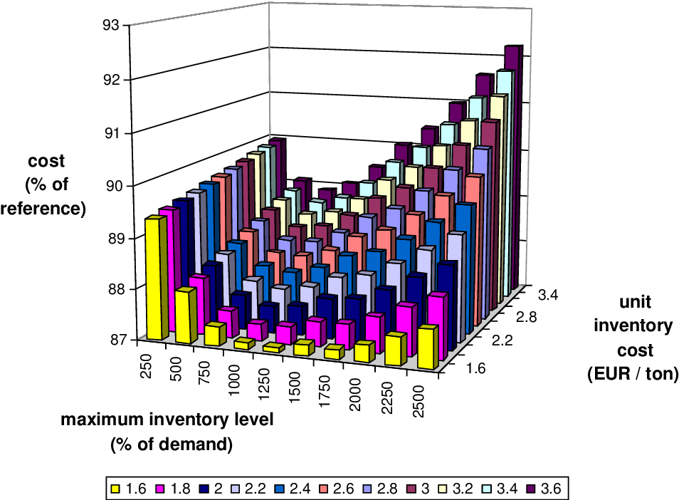 Figure 6.26: Strategy 13: mean cost depending on the maximum inventory level and the unit inventory cost