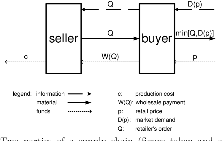 Figure 2.1: Two parties of a supply chain (figure taken and adapted from [Tsay et al., 1998])