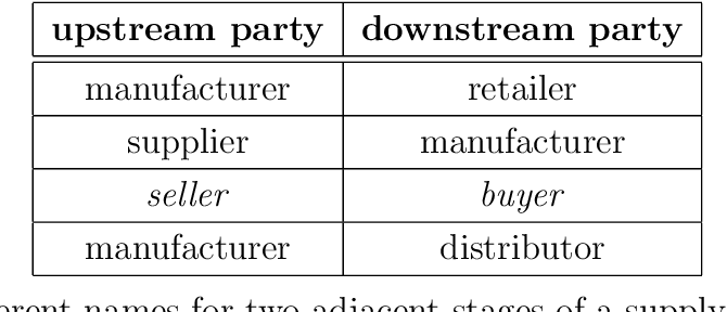Table 2.1: Different names for two adjacent stages of a supply chain that have a supplier relationship