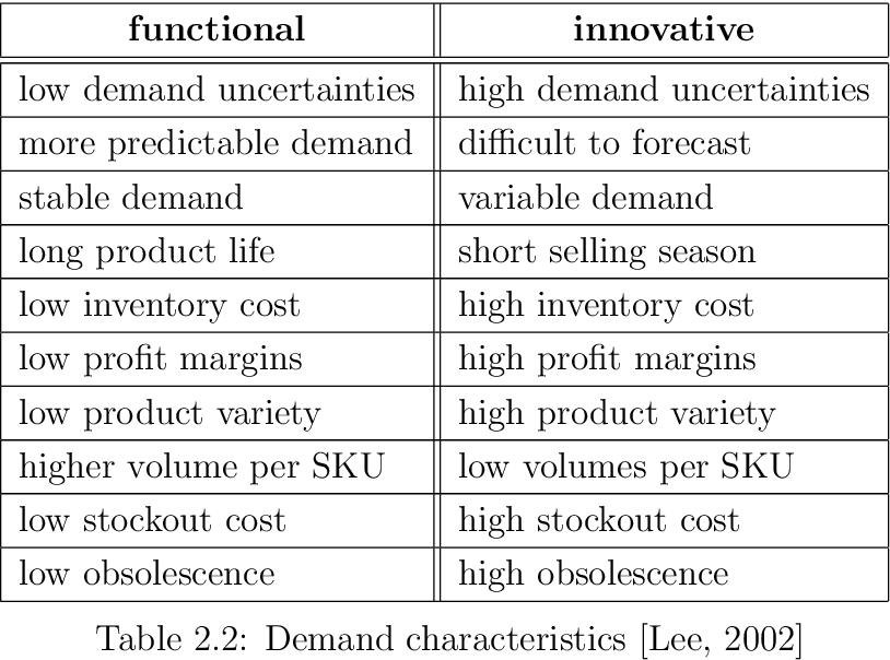 Table 2.2: Demand characteristics [Lee, 2002]