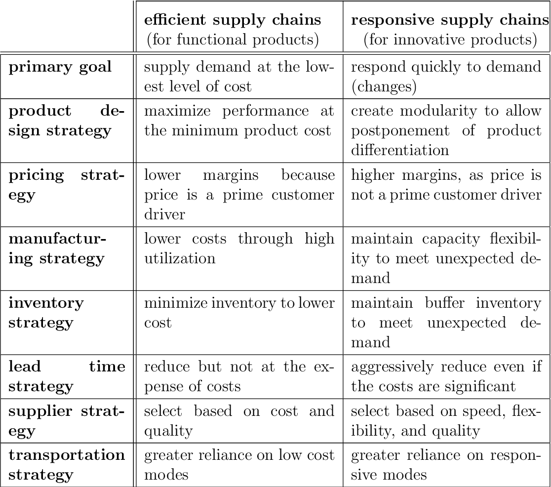 Table 2.3: Comparison of efficient and responsive supply chains (adapted from [Chopra and Meindl, 2001])