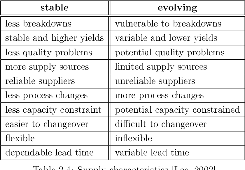Table 2.4: Supply characteristics [Lee, 2002]