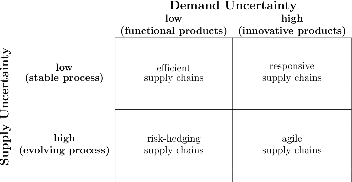 Figure 2.2: Matched supply chain strategies for different products and process types [Lee, 2002]