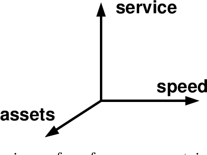 Figure 2.3: Dimensions of performance metrics of supply chains