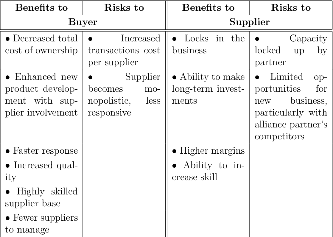 Table 2.6: Risks and benefits of strategic alliances [Pyke and Johnson, 2003]