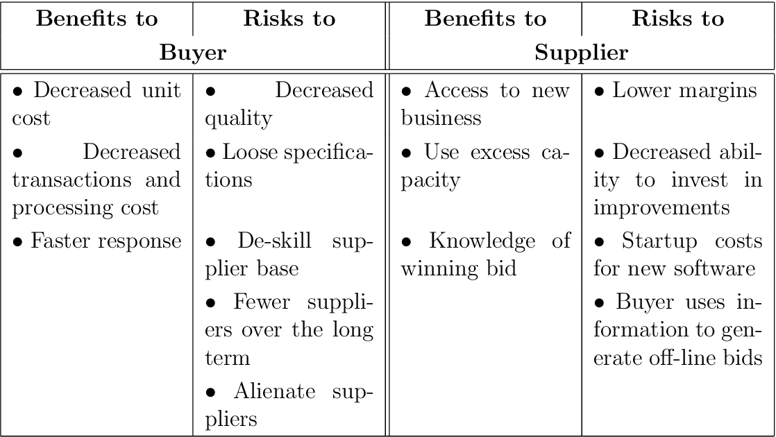 Table 2.7: Risks and benefits of e-procurement [Pyke and Johnson, 2003]