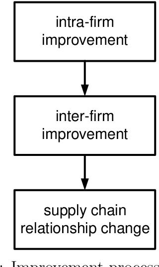 Figure 2.4: Improvement process