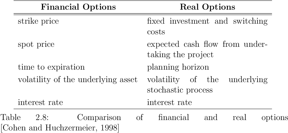 Table 2.8: Comparison of financial and real options [Cohen and Huchzermeier, 1998]