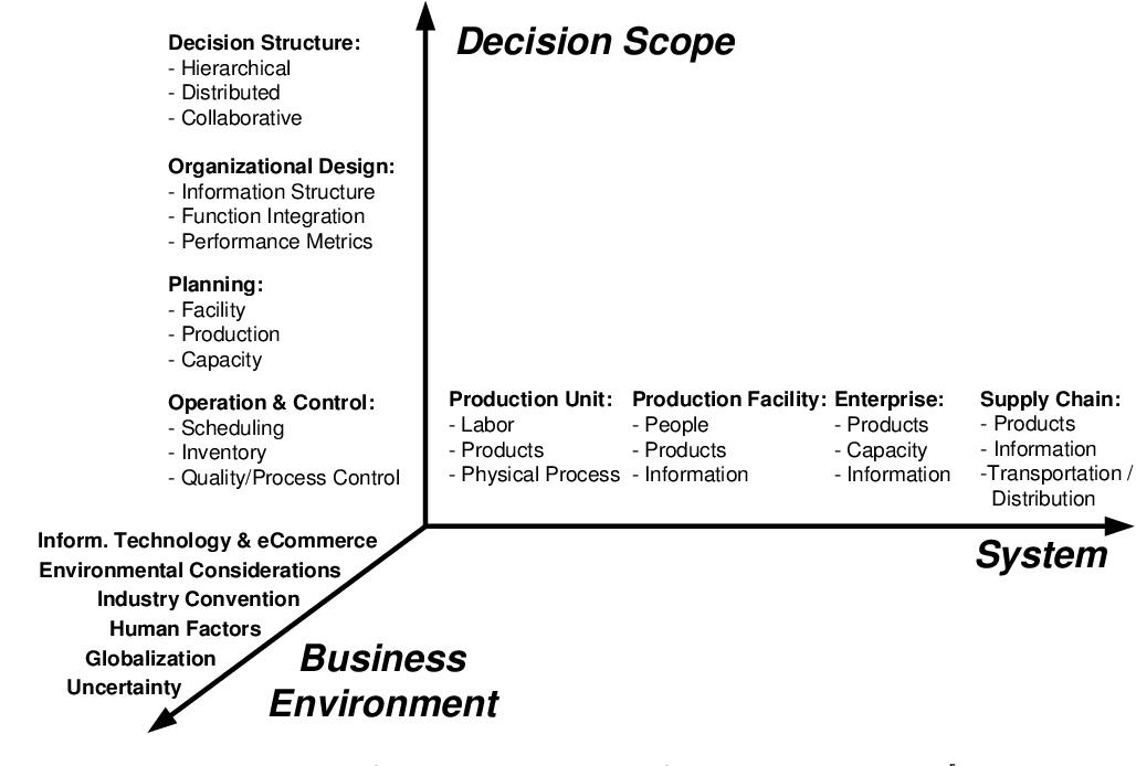 Figure 3.1: Taxonomy of research in manufacturing logistics [Wu et al., 1999]
