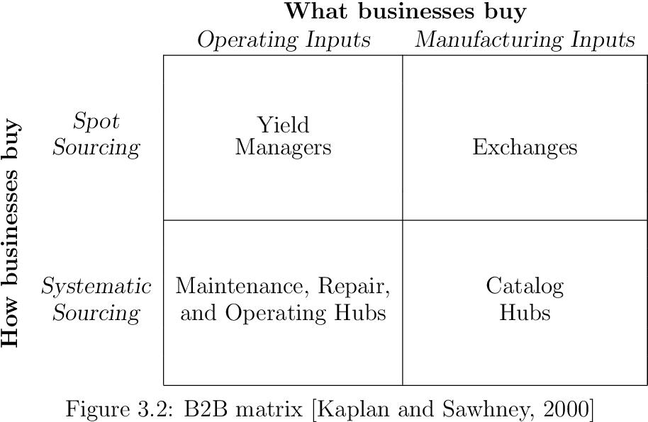 Figure 3.2: B2B matrix [Kaplan and Sawhney, 2000]