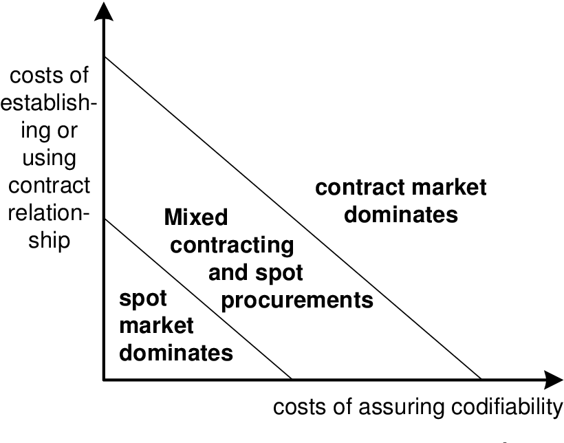 Figure 3.3: Classification of B2B exchanges and contracting [Levi et al., 2001]