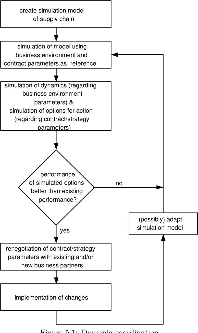 Figure 5.1: Dynamic coordination