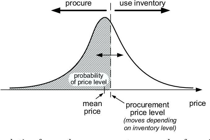 Figure 5.2: Speculative forward procurement: example of a price distribution and a procurement price level