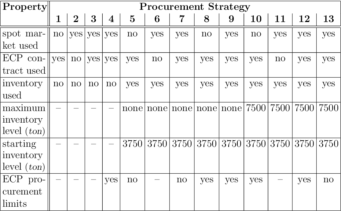 Table 5.2: Overview of procurement strategies ('–' means that property is not applicable)