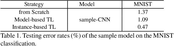 Figure 1 for Instance-based Deep Transfer Learning