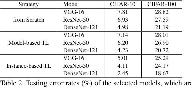 Figure 3 for Instance-based Deep Transfer Learning