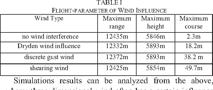 Table I from Modular Aircraft simulation platform based on Simulink