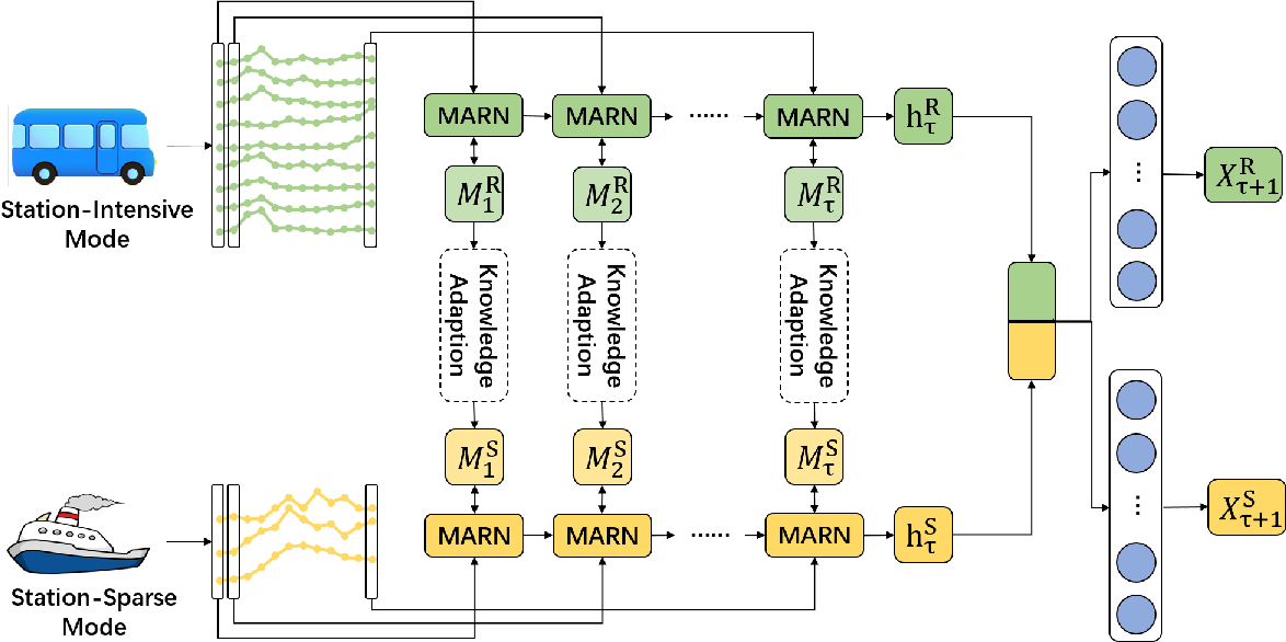 Figure 3 for Knowledge Adaption for Demand Prediction based on Multi-task Memory Neural Network