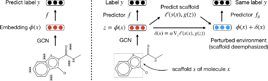 Figure 1 for Adaptive Invariance for Molecule Property Prediction