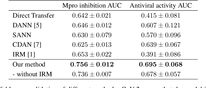 Figure 2 for Adaptive Invariance for Molecule Property Prediction