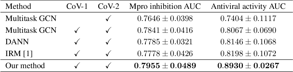 Figure 3 for Adaptive Invariance for Molecule Property Prediction