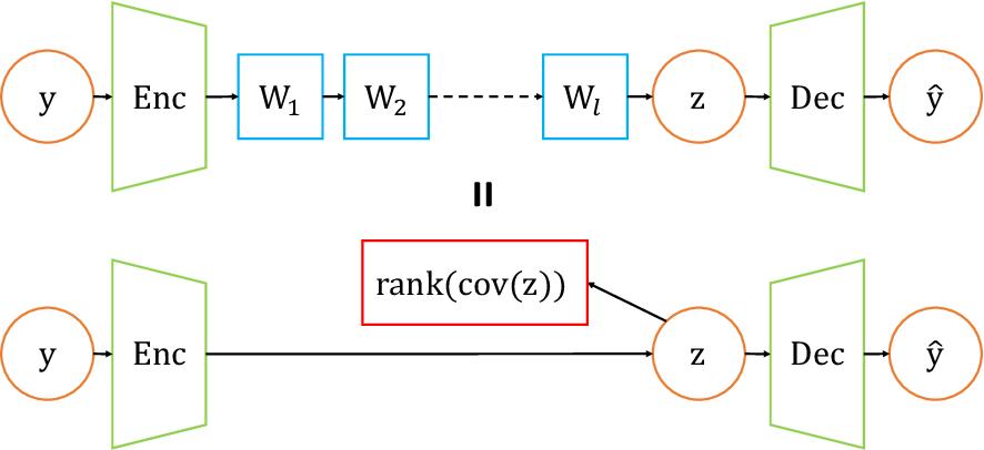 Figure 1 for Implicit Rank-Minimizing Autoencoder