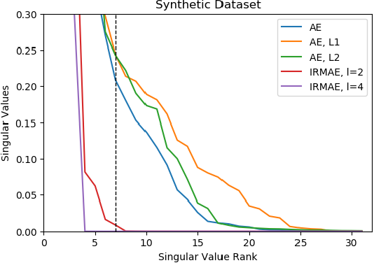 Figure 3 for Implicit Rank-Minimizing Autoencoder
