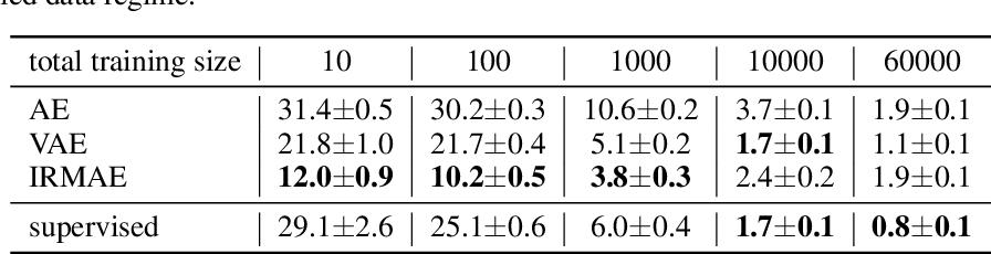 Figure 4 for Implicit Rank-Minimizing Autoencoder