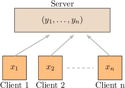 Figure 1 for Wyner-Ziv Estimators: Efficient Distributed Mean Estimation with Side Information