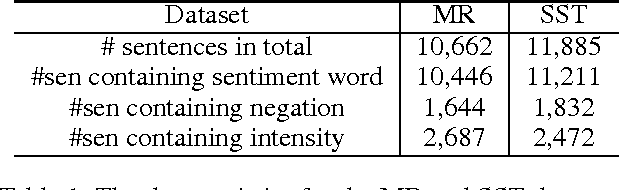 Figure 1 for Linguistically Regularized LSTMs for Sentiment Classification