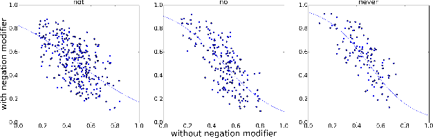 Figure 2 for Linguistically Regularized LSTMs for Sentiment Classification