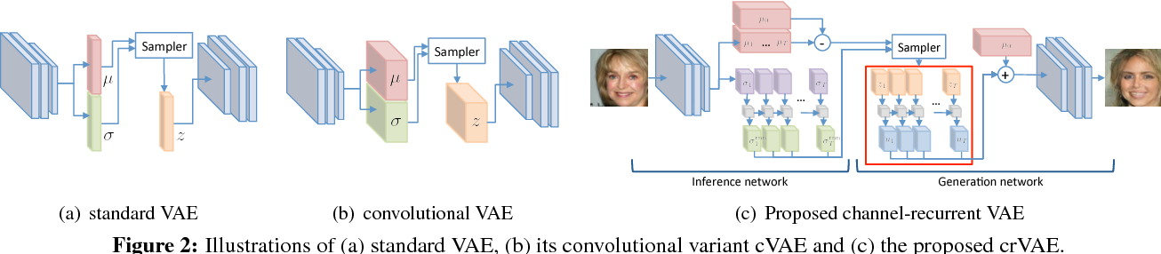 Figure 2 for Channel-Recurrent Autoencoding for Image Modeling