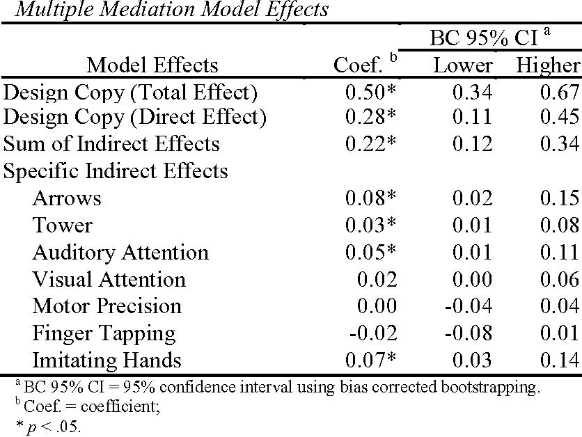 Title: Why Do Fine Motor Skills Predict Mathematics? Construct ...