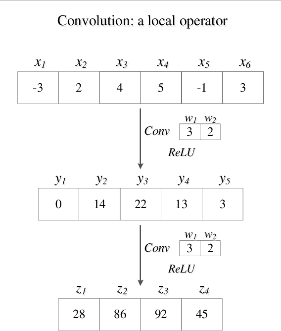 Figure 1 for Densely connected neural networks for nonlinear regression