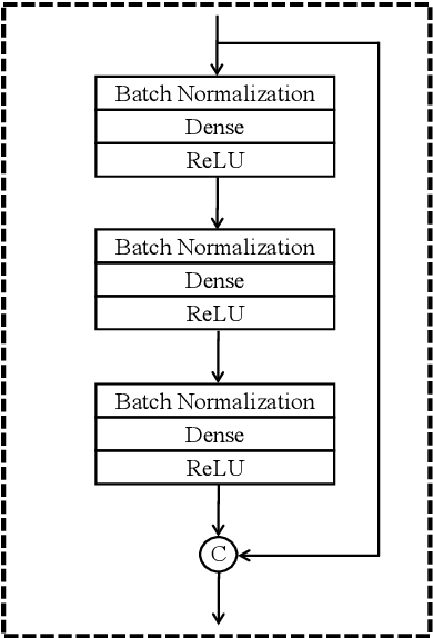 Figure 3 for Densely connected neural networks for nonlinear regression