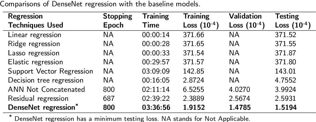 Figure 4 for Densely connected neural networks for nonlinear regression