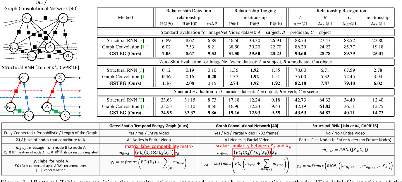 Figure 1. [Bottom] Table summarizing the novelty of our proposed approach v.s. competing methods, [Top-left] Comparison of the graphical structures, [Top-right] Empirical comparisons between our approach and other Structural RNN [3] and Graph Convolution [11]. Our model performs well across all the three tasks.