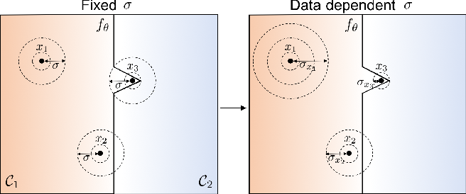 Figure 1 for Data Dependent Randomized Smoothing