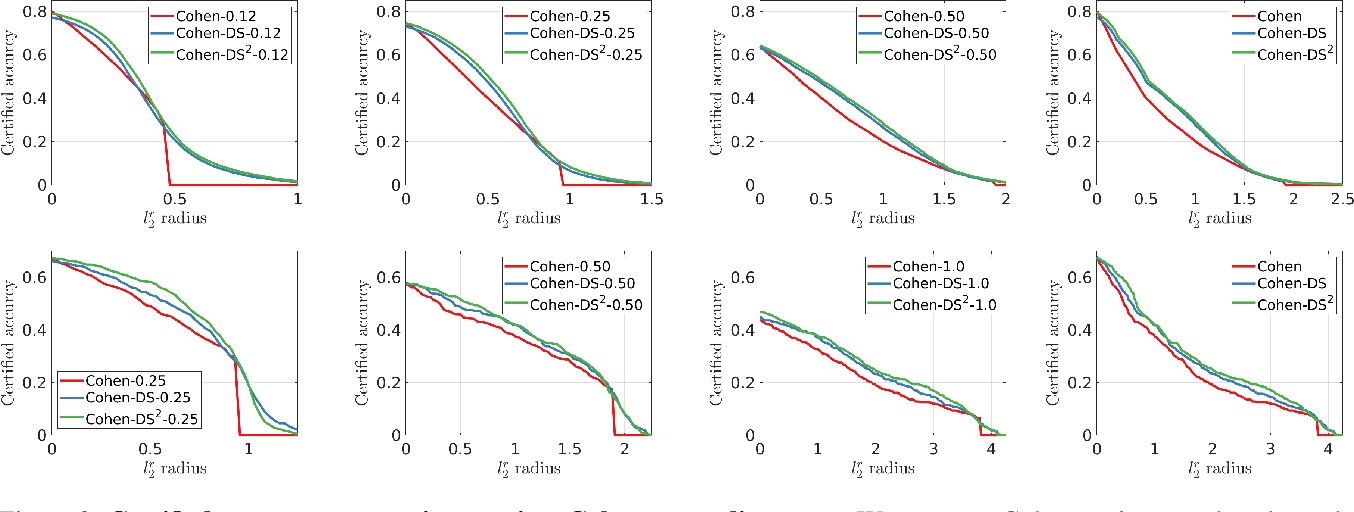 Figure 3 for Data Dependent Randomized Smoothing