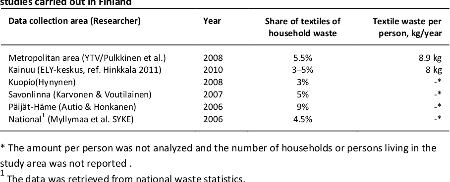 PDF] Prevention of Textile Waste  Material flows of textiles
