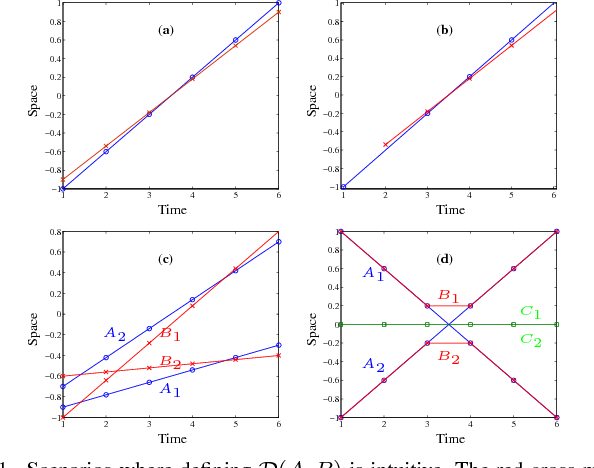 Figure 1 for A metric for sets of trajectories that is practical and mathematically consistent