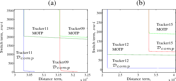 Figure 3 for A metric for sets of trajectories that is practical and mathematically consistent