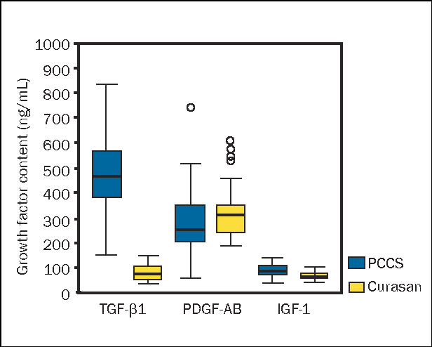 Figure 3 from Growth factor levels in the platelet-rich