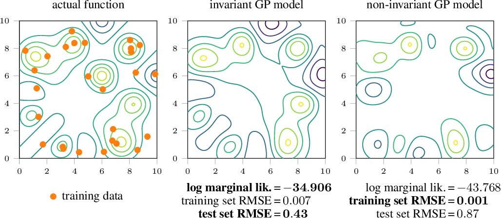 Figure 2 for Learning Invariances using the Marginal Likelihood